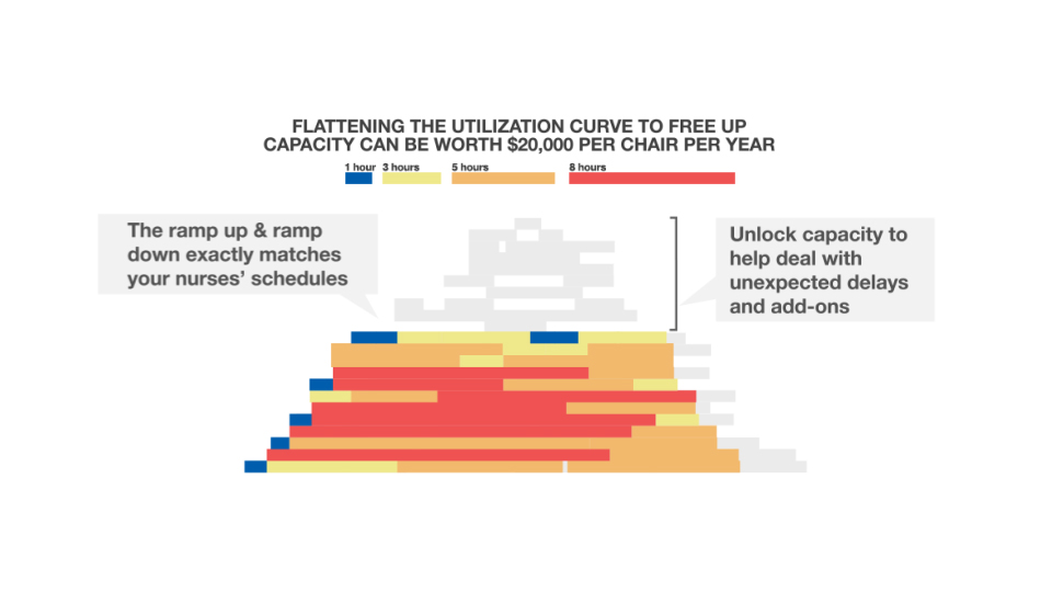 Figure 2: Chair Utilization Profile for an Optimized Infusion Center