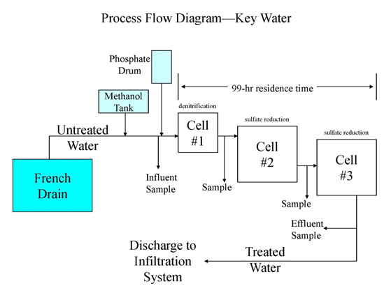 Industrial water treatment for inorganic contaminants selecting a these can be expanded later into process and instrumentation diagrams pids a typical pfd for biological treatment is shown below ccuart Choice Image