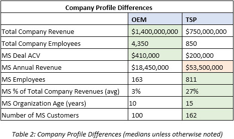 Table 2 Company Profile Differences (medians unless otherwise noted)