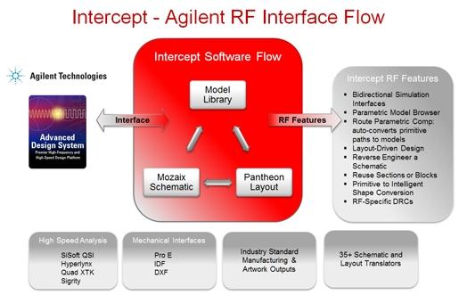 Intercept Technology Inc Launches Enhanced Rf Design Flow With Agilents Ads Board Link