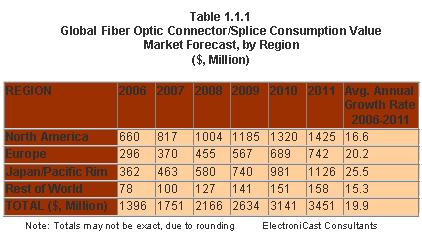 worldwide fiber optics industry survey trends 1 day ago  fiber optic cable market research report provides the newest industry data and  industry future trends, allowing you to identify the products and.