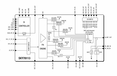 SkyOne® Ultra 2.0 Front-End Module For WCDMA/LTE Bands: SKY78113
