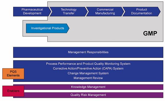 a life cycle management approach to developing a supply