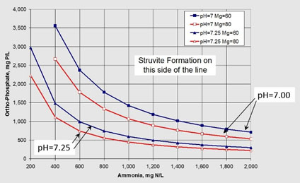 Understanding And Coping With StruviteVivianite Formation In