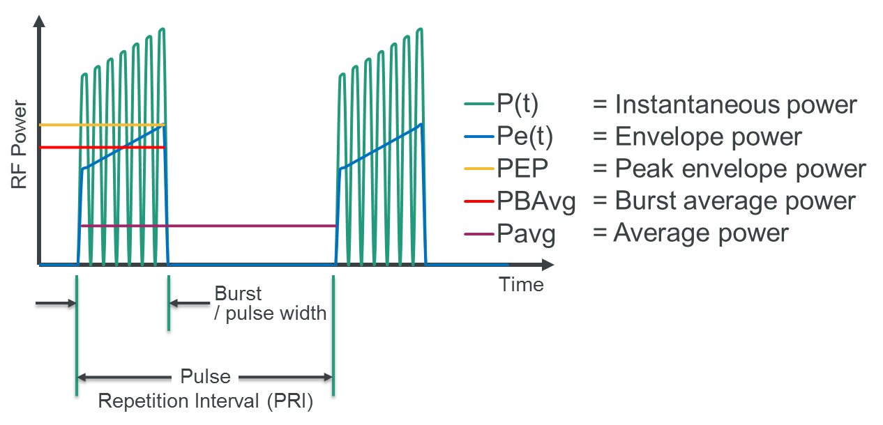 basics of power measurement \u2014 average or peakfigure 1 peak and average measurements of a pulse modulated signal