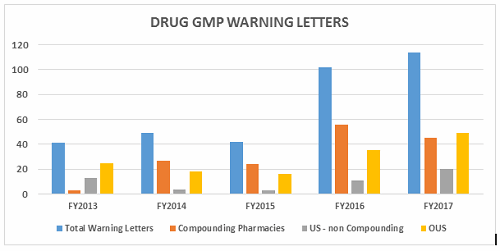 2017 Fda Warning Letters Fig1