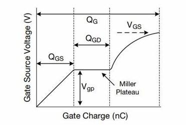 vishay-gate-charge