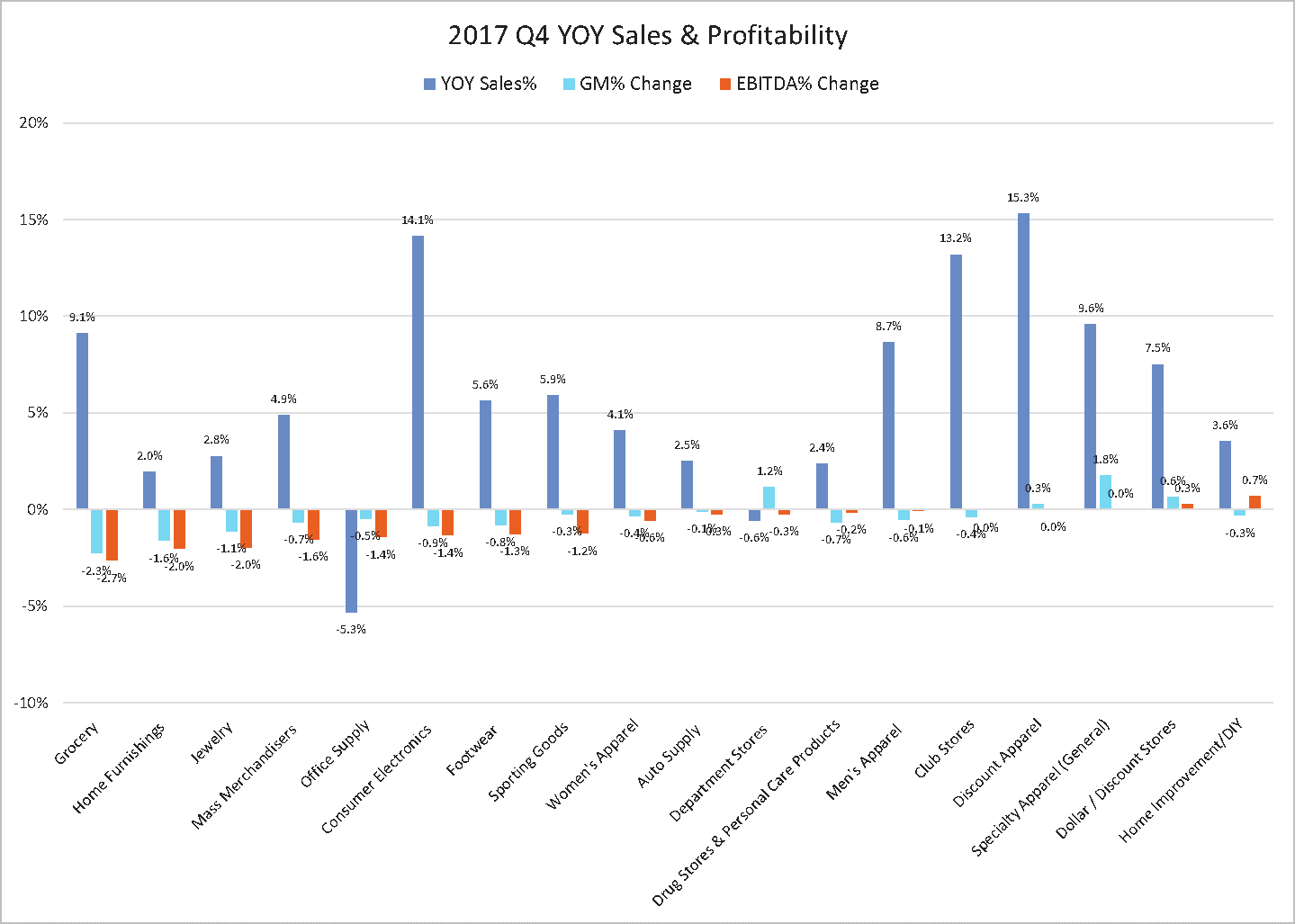2017 Q4 YOY Sales And Profitability