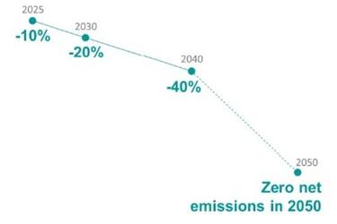 carbon_intensity_indicator_reductions_2050_tcm14-170645