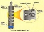 Rotating Impeller Column