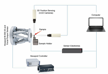 Using 6-Axis hexapod Motion Platforms In Dental Research