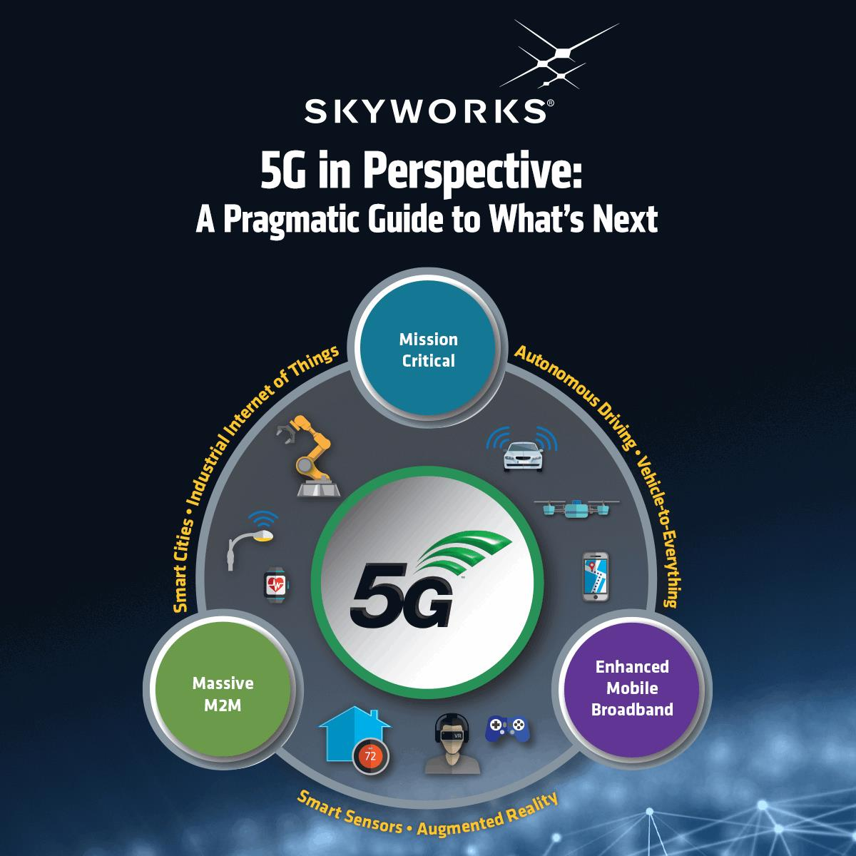 5g In Perspective A Pragmatic Guide To What S Next