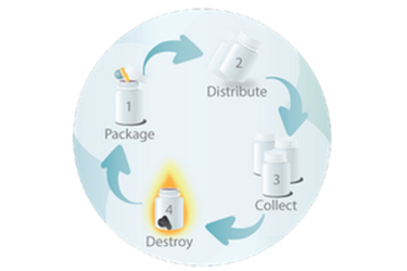 Clinical Trial Material Distribution Services
