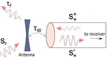 receiving-antenna