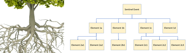 How To Build A Fault Tree