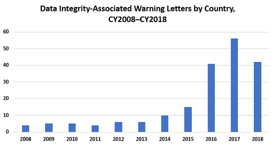 An Analysis Of 2018 FDA Warning Letters Citing Data Integrity