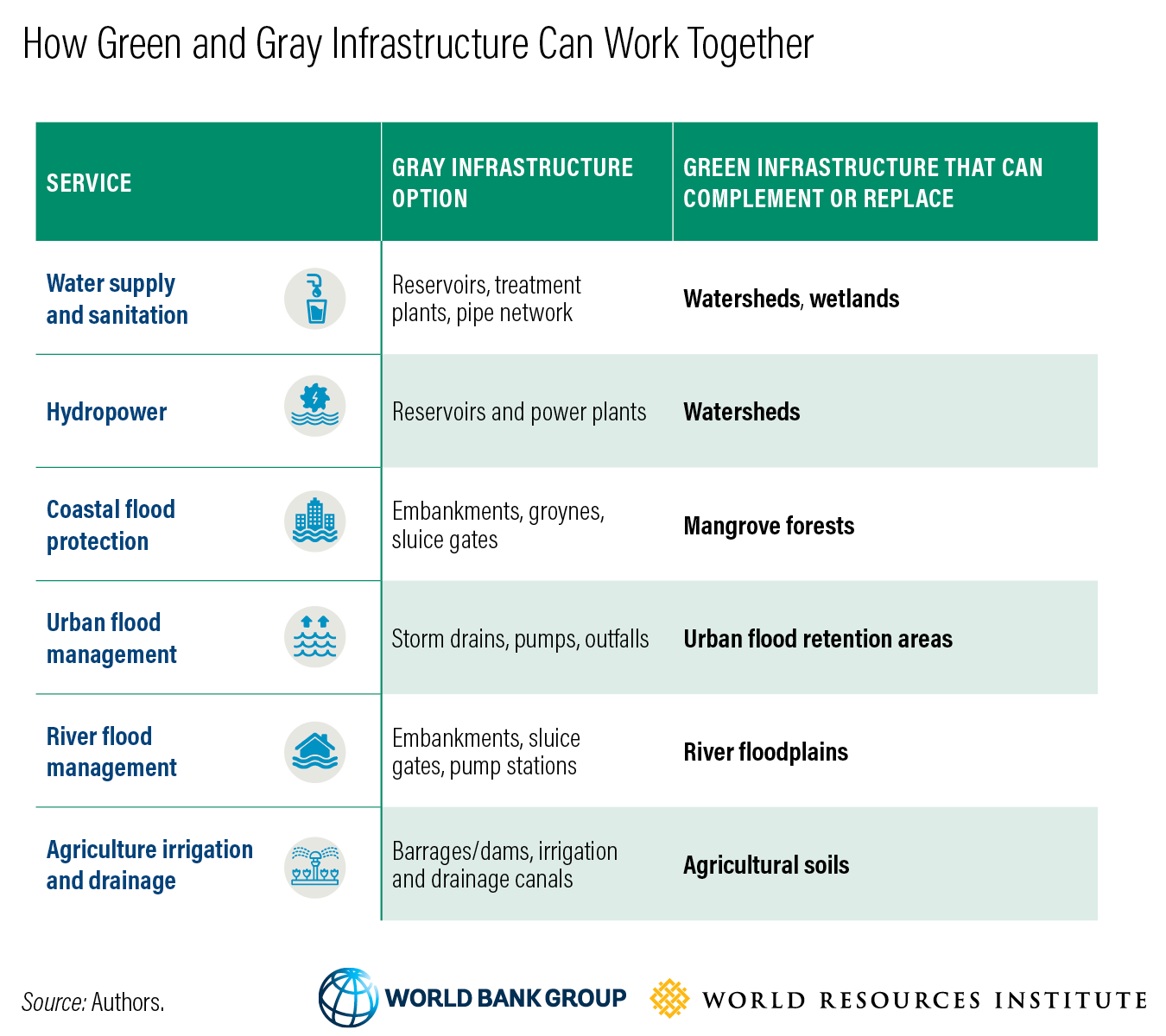 Debunking Myths 5 Things To Know About Green Infrastructure