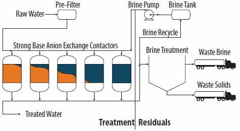 Hexavalent Chromium Treatment Using Strong Base Anion Exchange With