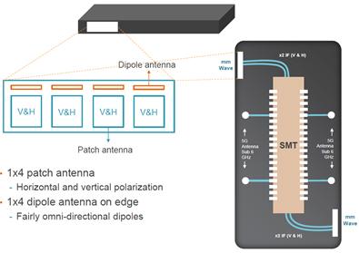 Understanding 5G Millimeter Wave Beamforming Test