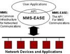 MMS-EASE C language Application Program Interface