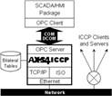 AX-S4 ICCP ICCP-TASE.2 Technology