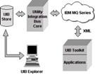 Utility Integration Bus Toolkit
