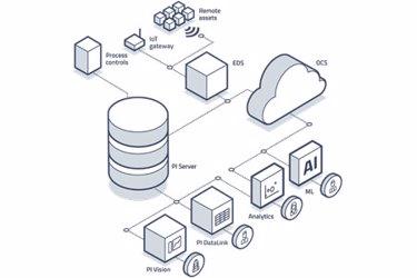 PI-System-Diagram