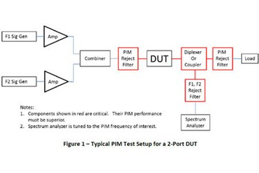 Introduction To PIM Testing