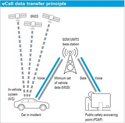 Data transfer principle