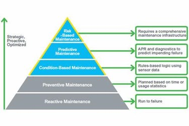 Predictive Maintenance For Improved Performance In Oil And Gas