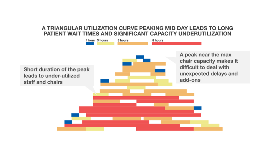 Figure 1: Typical Profile for Chair Utilization in an Infusion Center (Severe Underutilization)