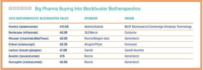 Lessons Learned Help Pfizer Accelerate Biotherapeutic Development