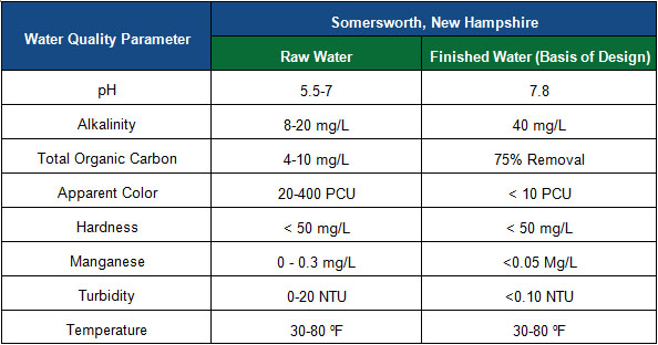 Drinking Water Quality Parameters