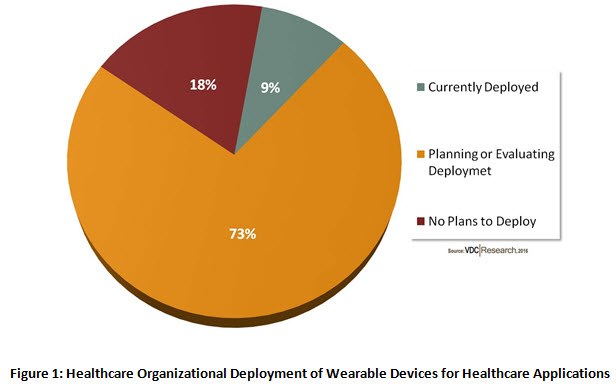 Figure 1: Healthcare Organizational Deployment of Wearable Devices for Healthcare Applications