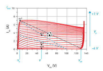 Model-Based GaN PA Design Basics: The What And Why Of Intrinsic I-V Waveforms (Part 3)