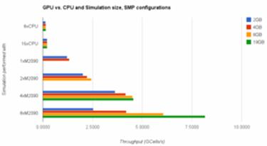 Accelerating EM Simulations With MPI + GPU