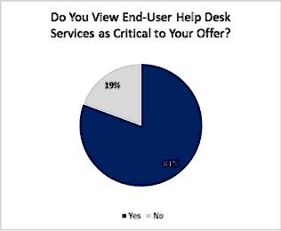 Do You View End-User Help Desk Services As Critical To Your Offer
