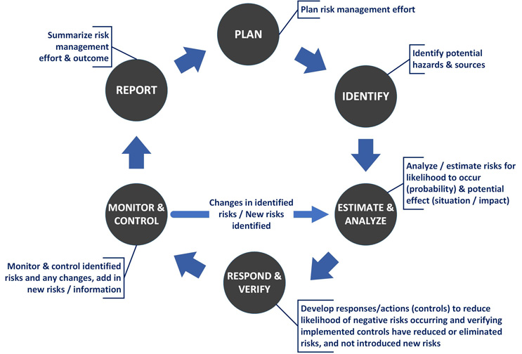 Managing Risk For Medical Device Clinical Trials