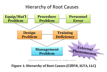 Root cause hierarchy