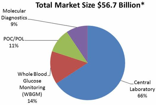 cancer diagnostics molecular testing market Segments of molecular diagnostics – market place growing availability of molecular diagnostic tests for monitoring 305 trends in cancer diagnostic testing.