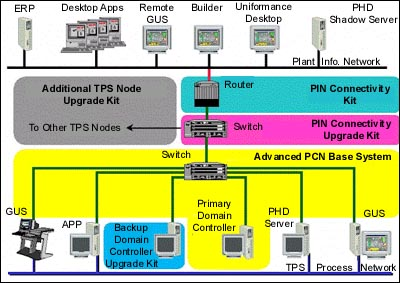 Honeywell Introduces Advanced Plant Control Network For