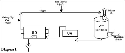Ultraviolet Light Oxidizes Free Chlorine in Water