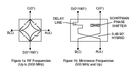Application Note: RF Directional Couplers And 3dB Hybrids