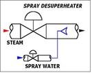 Steam Desuperheater Program
