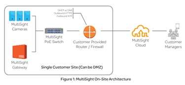 MultiSight Gateway Security