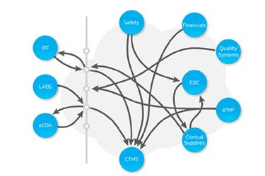 eClincal Network