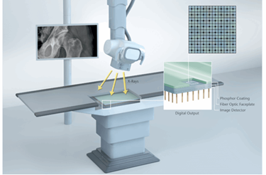 Smart Fiber Optics For Use In Modern Radiology