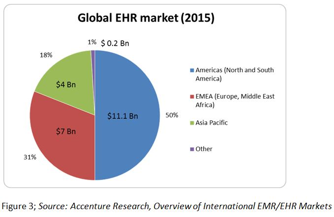 Overview Of Ehr Systems In Bric Nations