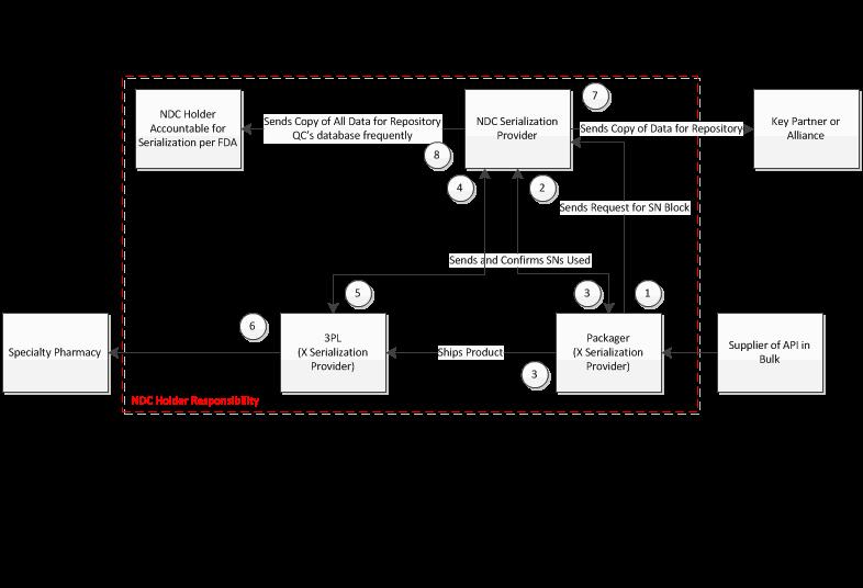 Usworldmeds Serialization Fig1