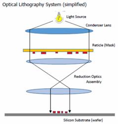 Chemical Mechanical Polishing (CMP): The Enabling Technology